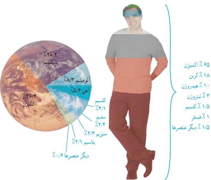 گفتوگو کنید صفحه 8 علوم نهم
