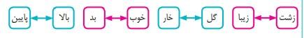 واژه آموزی صفحه ۱۴ فارسی پنجم