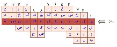 جواب صفحه 45عربی هفتم