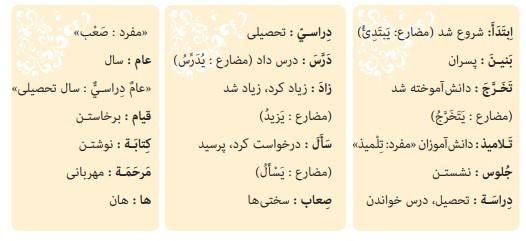 معنی صفحه 2 عربی نهم