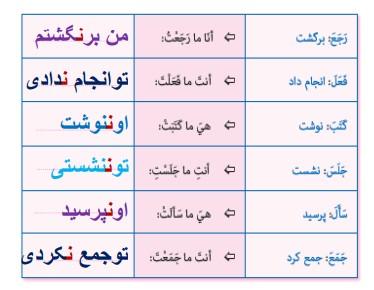 جواب تمرین صفحه 58 عربی هشتم
