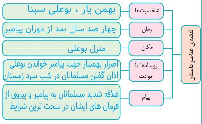 درک و دریافت صفحه 82 فارسی ششم