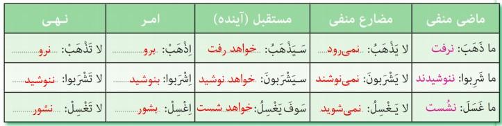 فعل های زیر را مانند مثال ترجمه کنید
