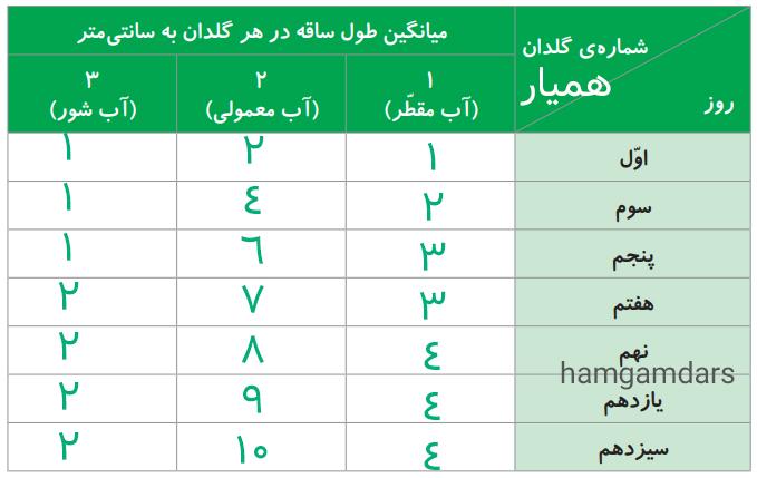 4- نتایج را در جدولی مانند جدول زیر بنویسید.