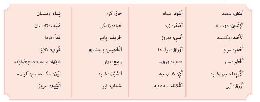معنی درس ۱۲ عربی هفتم