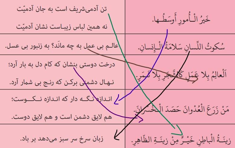 جملههای هماهنگ عربی و فارسی را به هم وصل کنید.