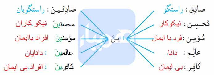فعالیت سوم درس 3 قرآن هفتم