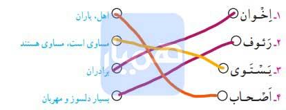 جواب صفحه ۸۸ قرآن ششم